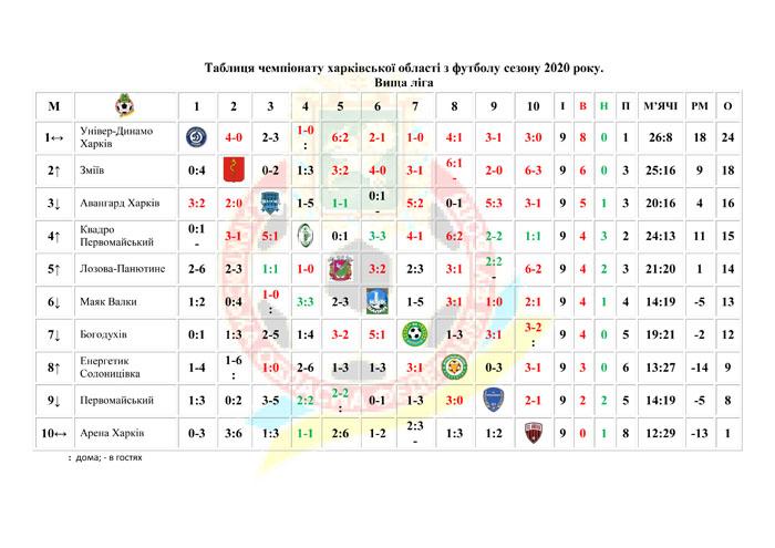 Таблиці чемпіонату області 2020